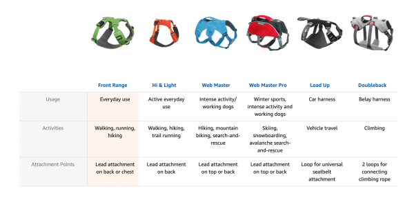 Ruffwear Harness Guide
